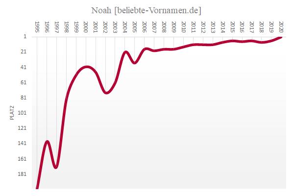 Häufigkeitsstatistik des Vornamens Noah