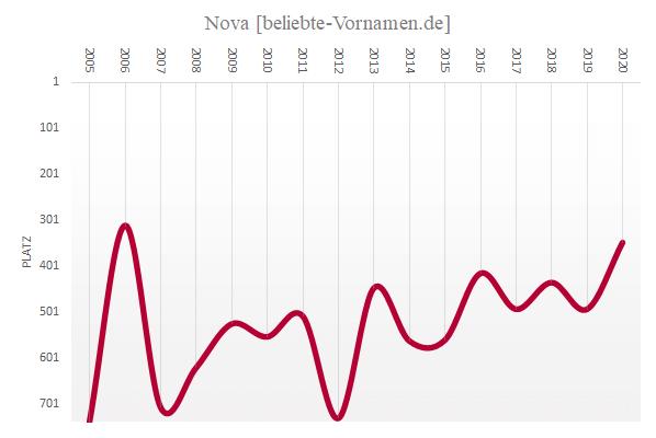 Häufigkeitsstatistik des Vornamens Nova