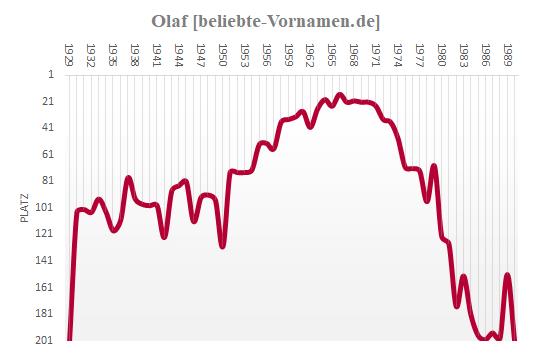 Olaf Häufigkeitsstatistik