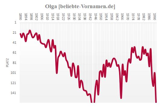 Olga Häufigkeitsstatistik