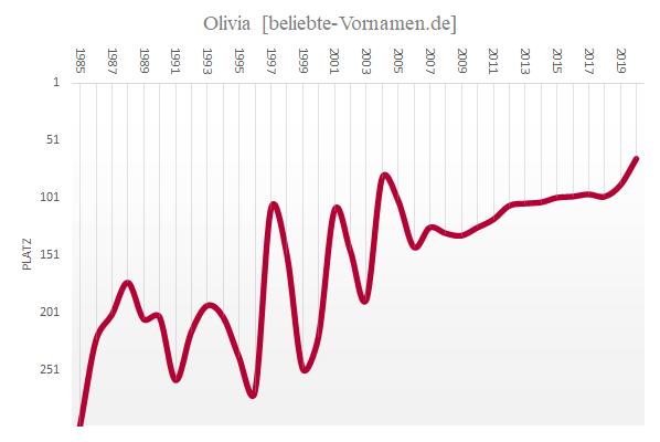 Häufigkeitsstatistik des Vornamens Olivia