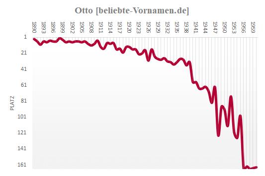Otto Häufigkeitsstatistik 1960