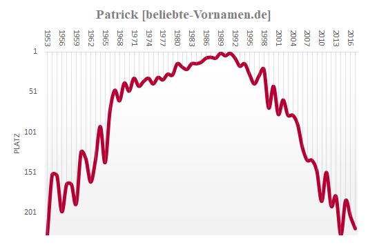Patrick Häufigkeitsstatistik