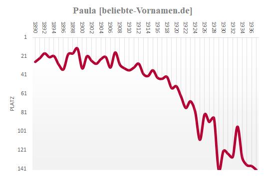 Paula Häufigkeitsstatistik 1938