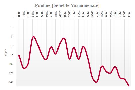 Pauline Häufigkeitsstatistik bis 1915