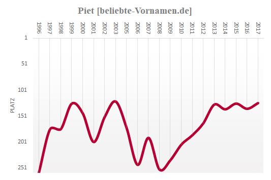 Piet Häufigkeitsstatistik