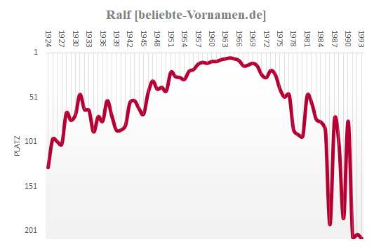 Ralf Häufigkeitsstatistik