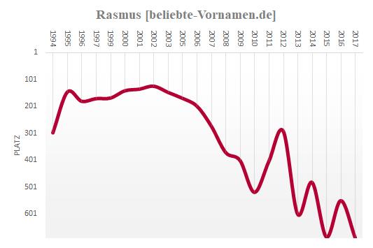 Rasmus Häufigkeitsstatistik
