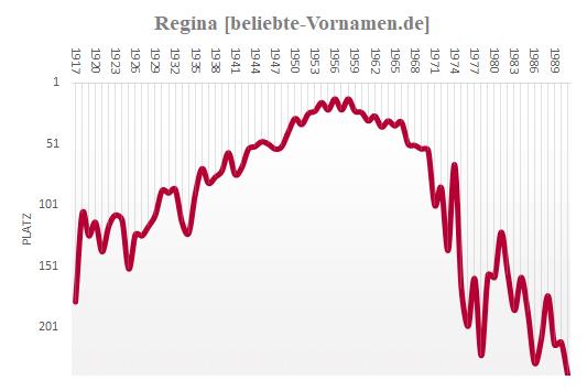 Regina Häufigkeitsstatistik
