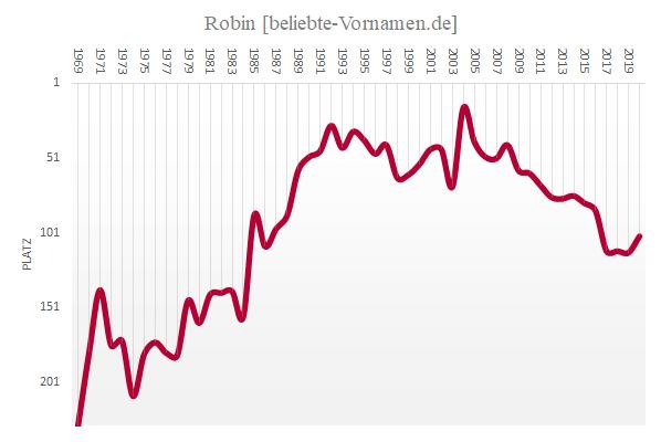 Häufigkeitsstatistik von Robin als männlicher Vorname