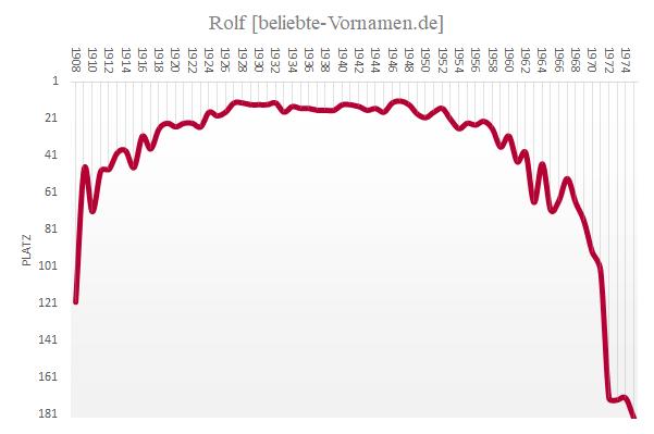Rolf Häufigkeitsstatistik