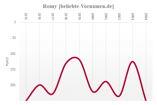 Romy Häufigkeitsstatistik 1984