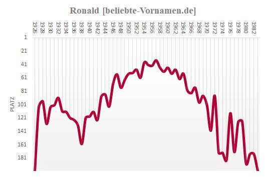 Ronald Häufigkeitsstatistik