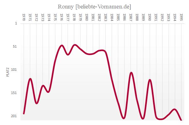 Ronny Häufigkeitsstatistik