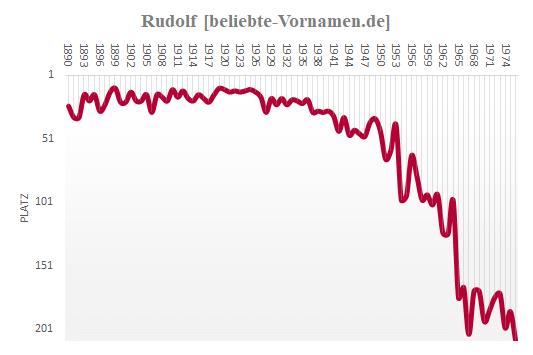 Rudolf Häufigkeitsstatistik