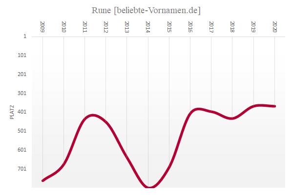 Häufigkeitsstatistik des männlichen Vornamens Rune