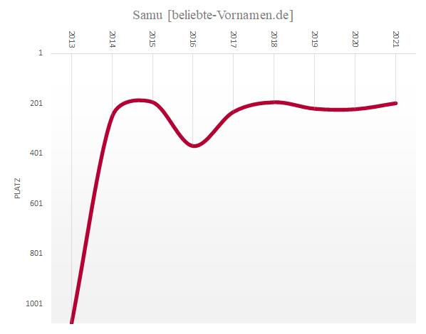 Häufigkeitsstatistik des Vornamens Samu