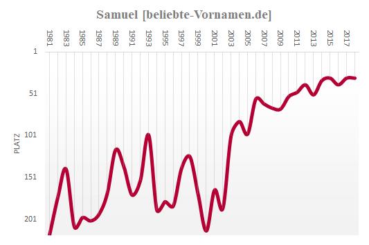 Häufigkeitsstatistik des Vornamens Samuel