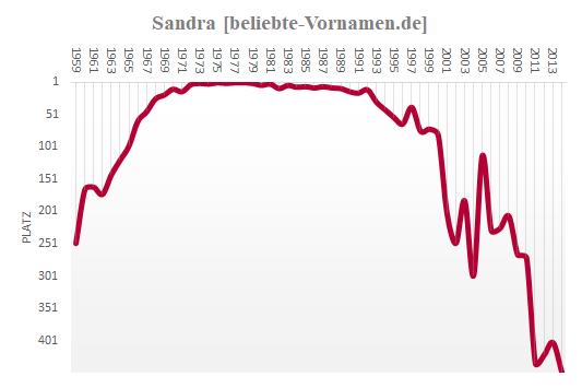 Sandra Häufigkeitsstatistik