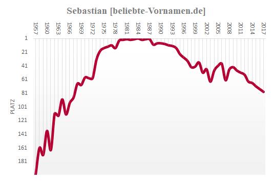 Sebastian Häufigkeitsstatistik