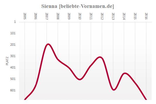 Sienna Häufigkeitsstatistik