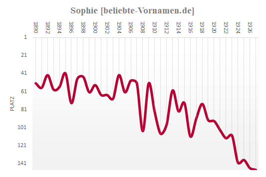 Sophie Häufigkeitsstatistik 1927
