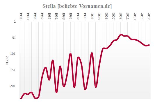 Stella Häufigkeitsstatistik