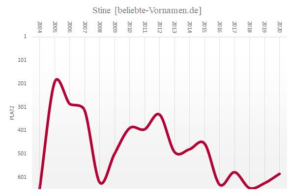 Häufigkeitsstatistik des Vornamens Stine