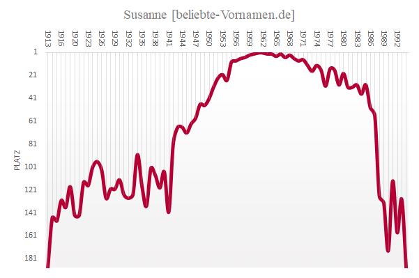Häufigkeitsstatistik des Vornamens Susanne