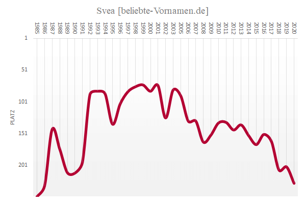 Häufigkeitsstatistik des Vornamens Svea