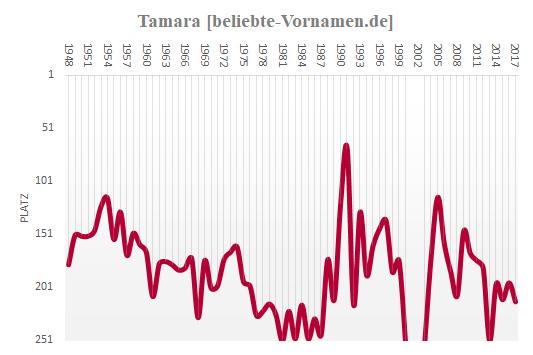 Tamara Häufigkeitsstatistik