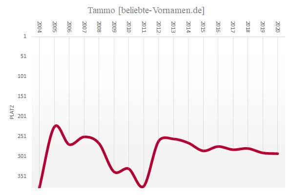 Häufigkeitsstatistik des Vornamens Tammo