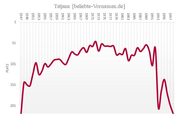 Häufigkeitsstatistik des Vornamens Tatjana