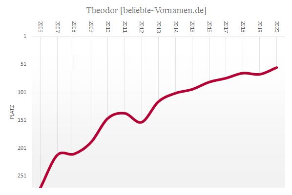 Häufigkeitsstatistik des Namens Theodor seit 2006