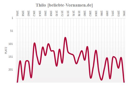 Thilo Häufigkeitsstatistik bis 1996
