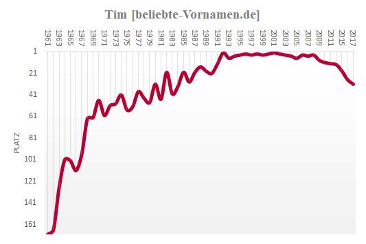 Tim Häufigkeitsstatistik