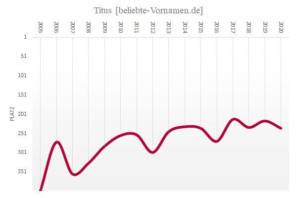 Häufigkeitsstatistik des Vornamens Titus