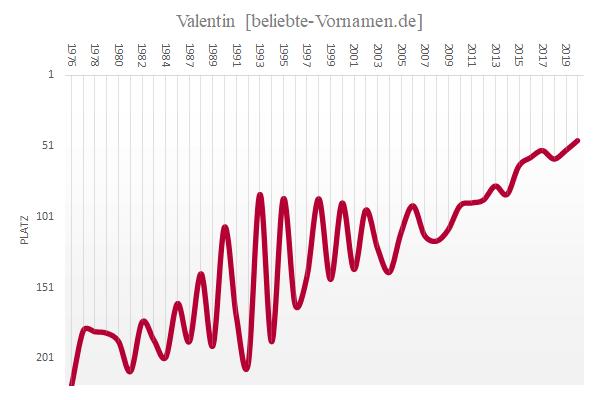 Häufigkeitsstatistik des Vornamens Valentin