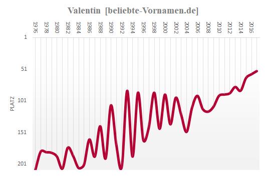 Valentin Häufigkeitsstatistik