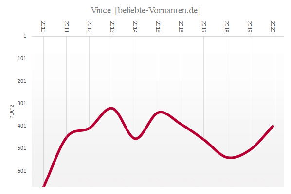 Häufigkeitsstatistik des Vornamens Vince