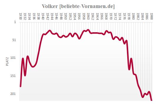 Volker Häufigkeitsstatistik