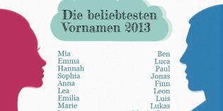 Die beliebtesten Vornamen des Jahres 2013