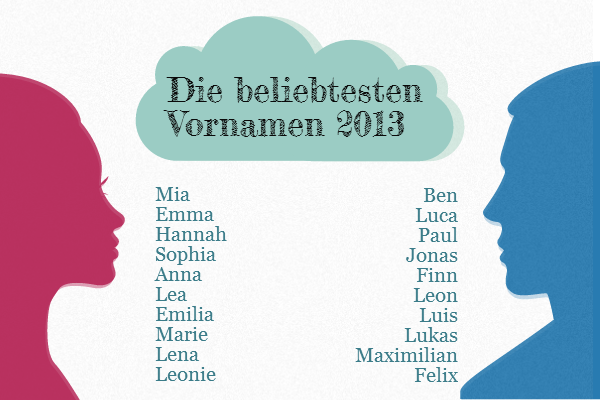 Vornamen 2013 Banner