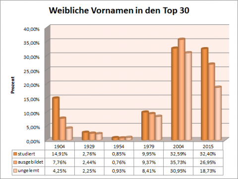 Weiblich in den Top 30