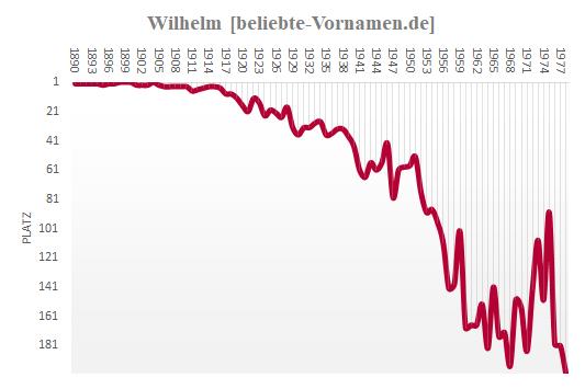 Häufigkeitsstatistik des Vornamens Wilhelm bis 1978