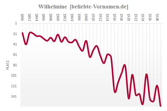 Wilhelmine Häufigkeitsstatistik