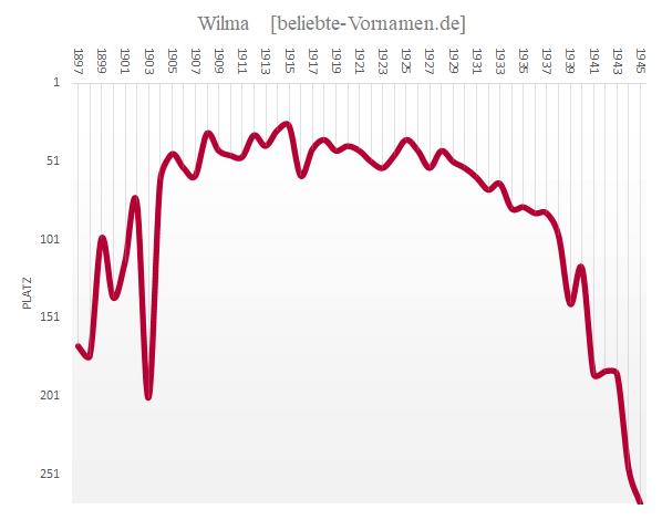 Häufigkeitsstatistik des Vornamens Wilma bis 1945