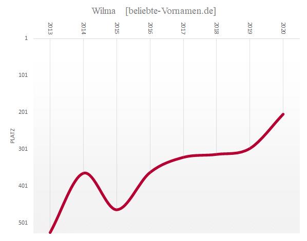 Häufigkeitsstatistik des Vornamens Wilma seit 2013