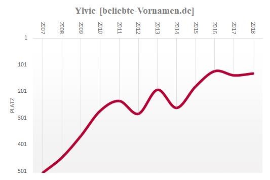 Ylvie Häufigkeitsstatistik