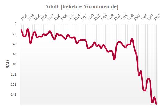 Adolf Häufigkeitsstatistik